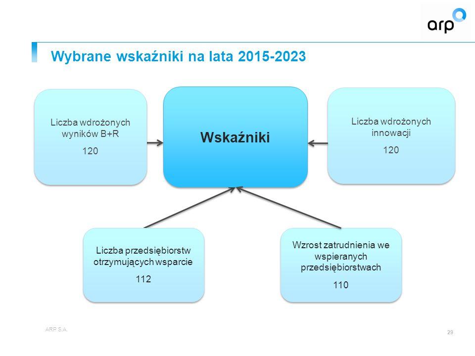 Wybrane wskaźniki na lata 2015-2023