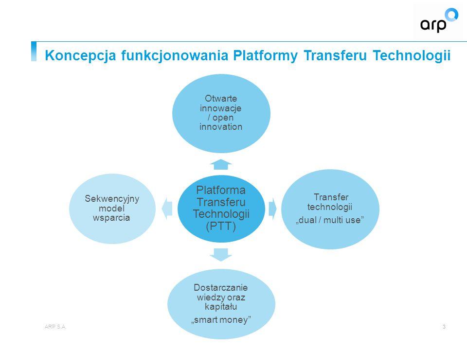 Koncepcja funkcjonowania Platformy Transferu Technologii