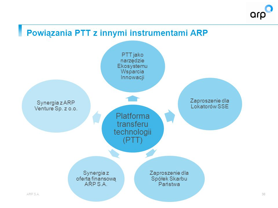 Powiązania PTT z innymi instrumentami ARP