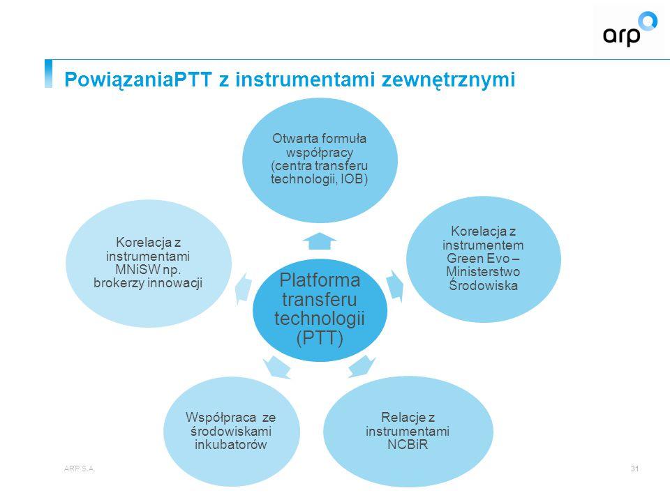 PowiązaniaPTT z instrumentami zewnętrznymi