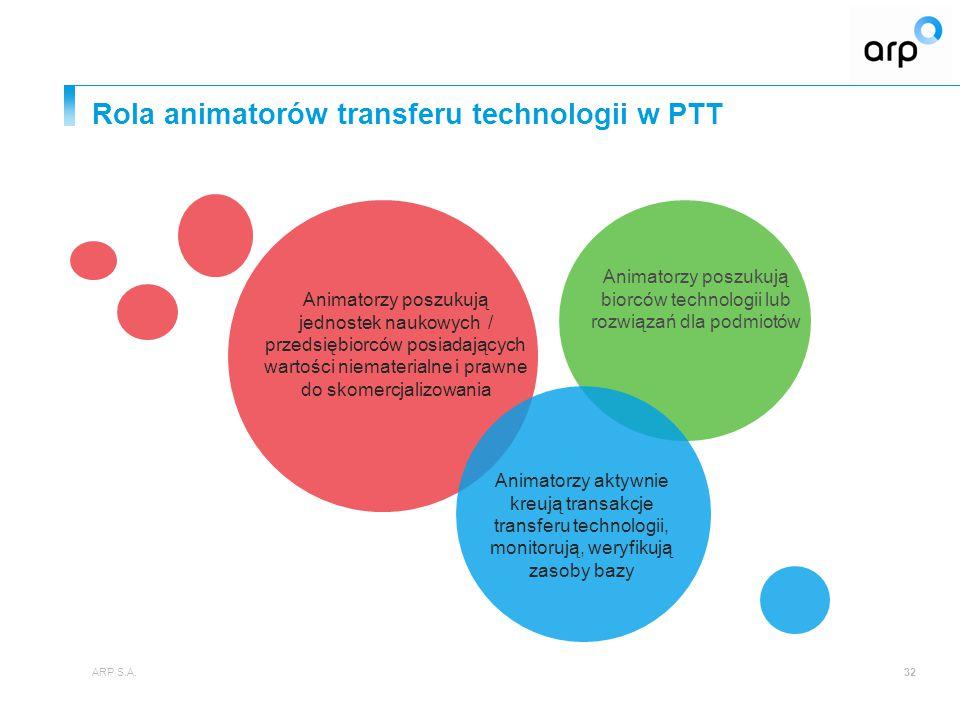 Rola animatorów transferu technologii w PTT