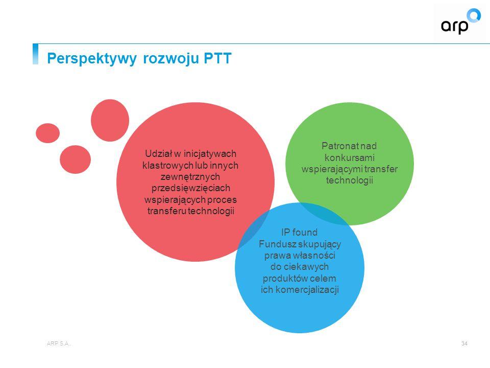 Perspektywy rozwoju PTT