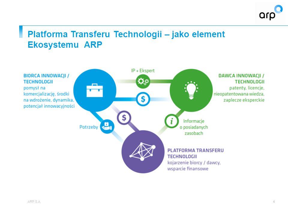 Platforma Transferu Technologii – jako element Ekosystemu ARP