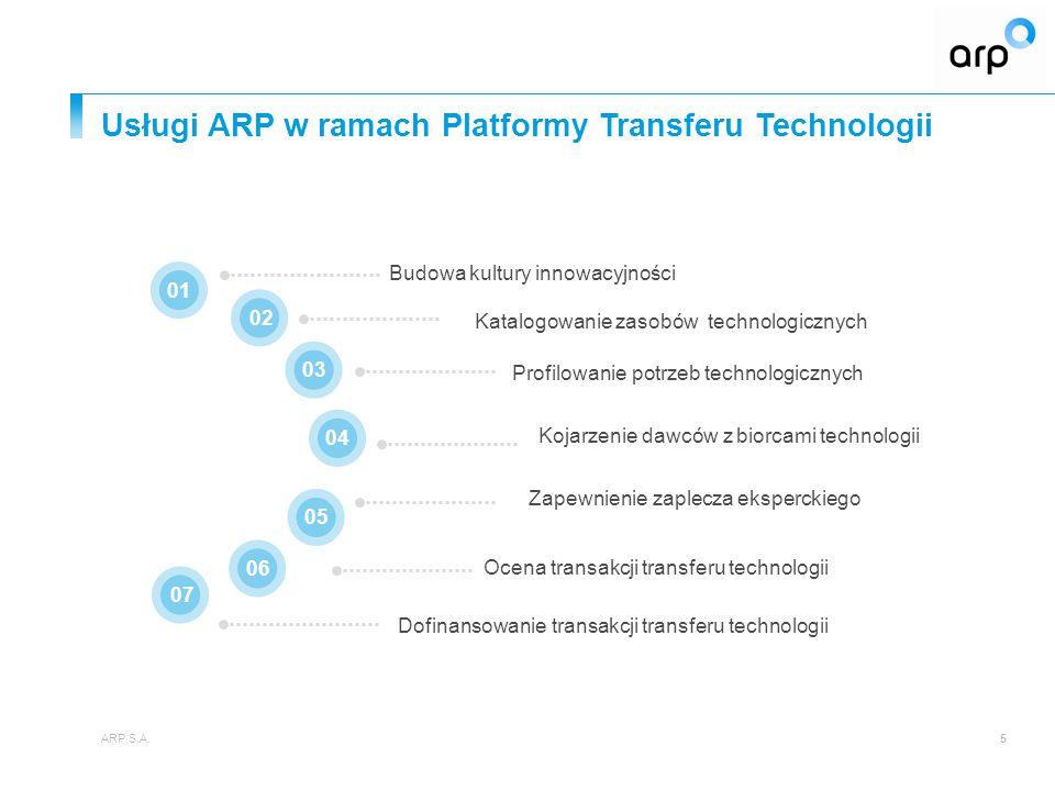 Usługi ARP w ramach Platformy Transferu Technologii