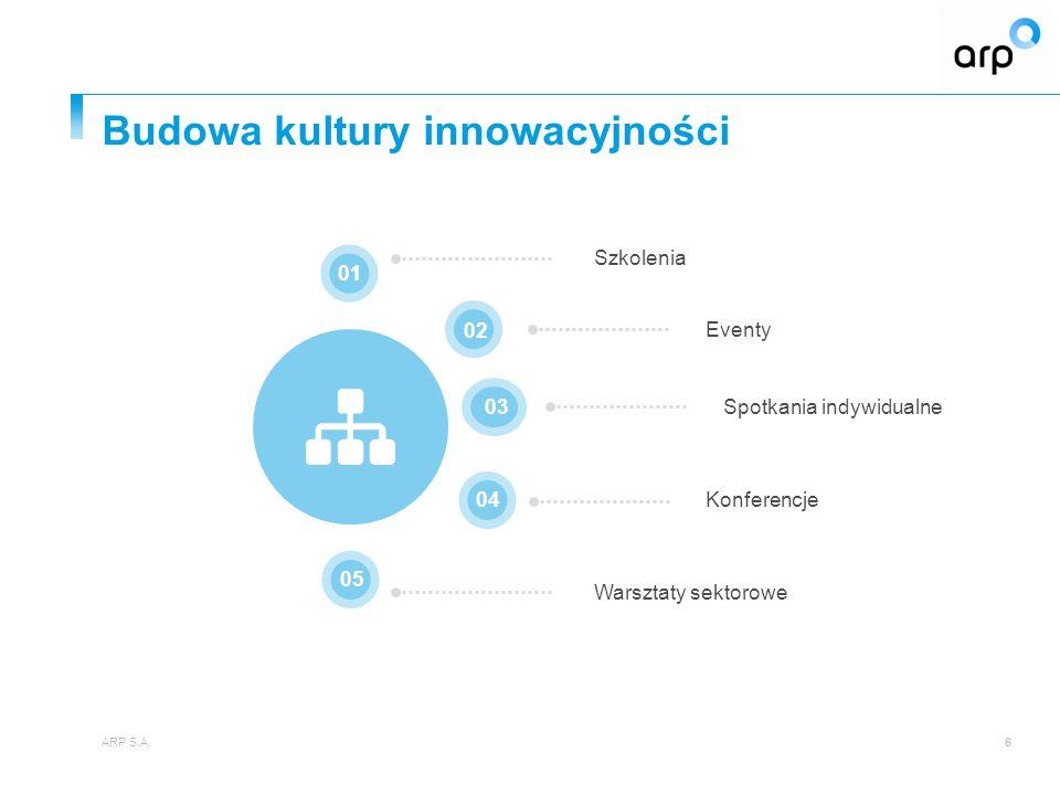 Budowa kultury innowacyjności