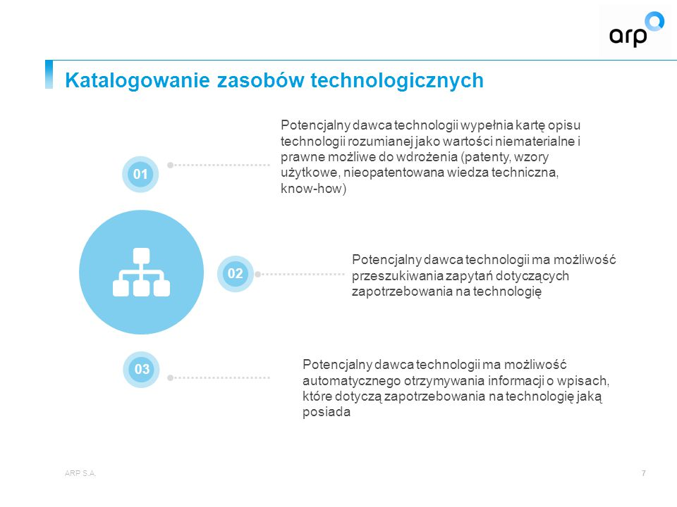 Katalogowanie zasobów technologicznych