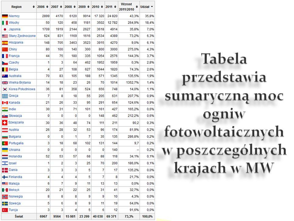 Tabela przedstawia sumaryczną moc ogniw fotowoltaicznych w poszczególnych krajach w MW