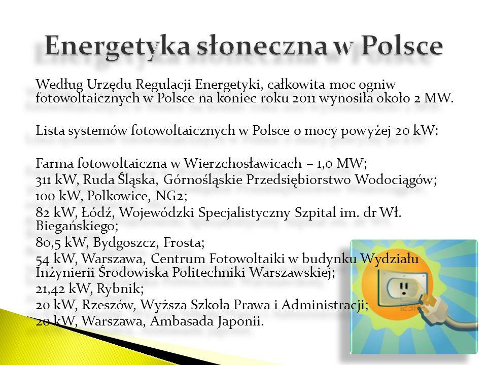 Energetyka słoneczna w Polsce
