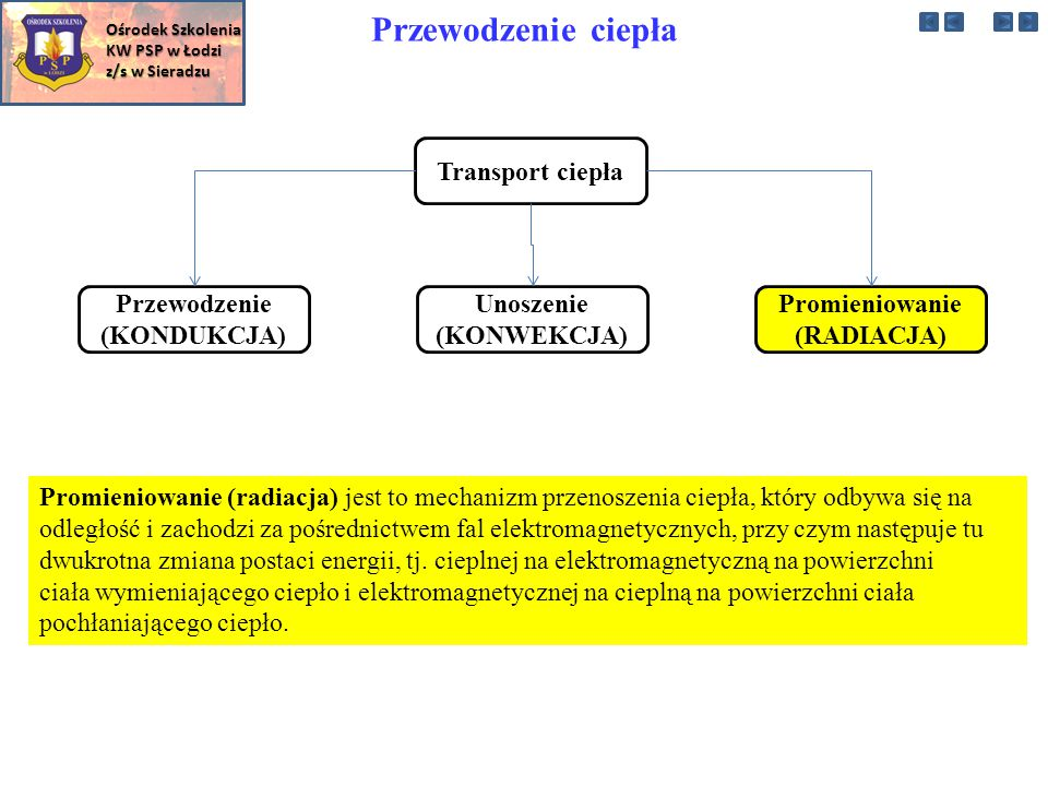 Przewodzenie ciepła Transport ciepła Przewodzenie (KONDUKCJA)