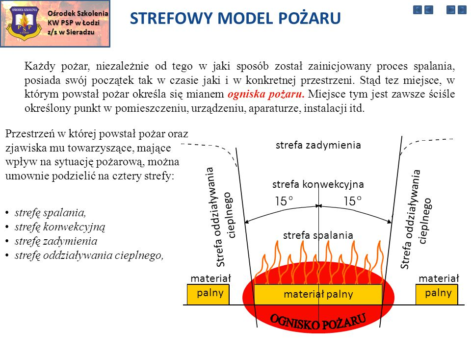 Ośrodek Szkolenia KW PSP w Łodzi. z/s w Sieradzu. STREFOWY MODEL POŻARU.