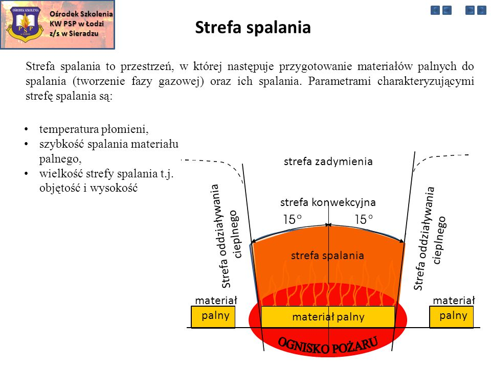 Ośrodek Szkolenia KW PSP w Łodzi. z/s w Sieradzu. Strefa spalania.