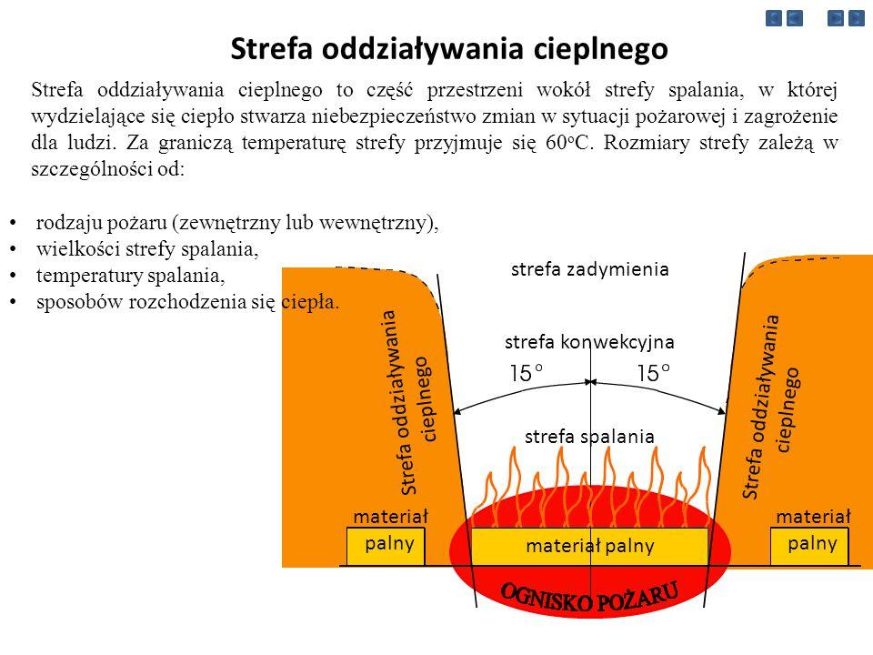 Strefa oddziaływania cieplnego