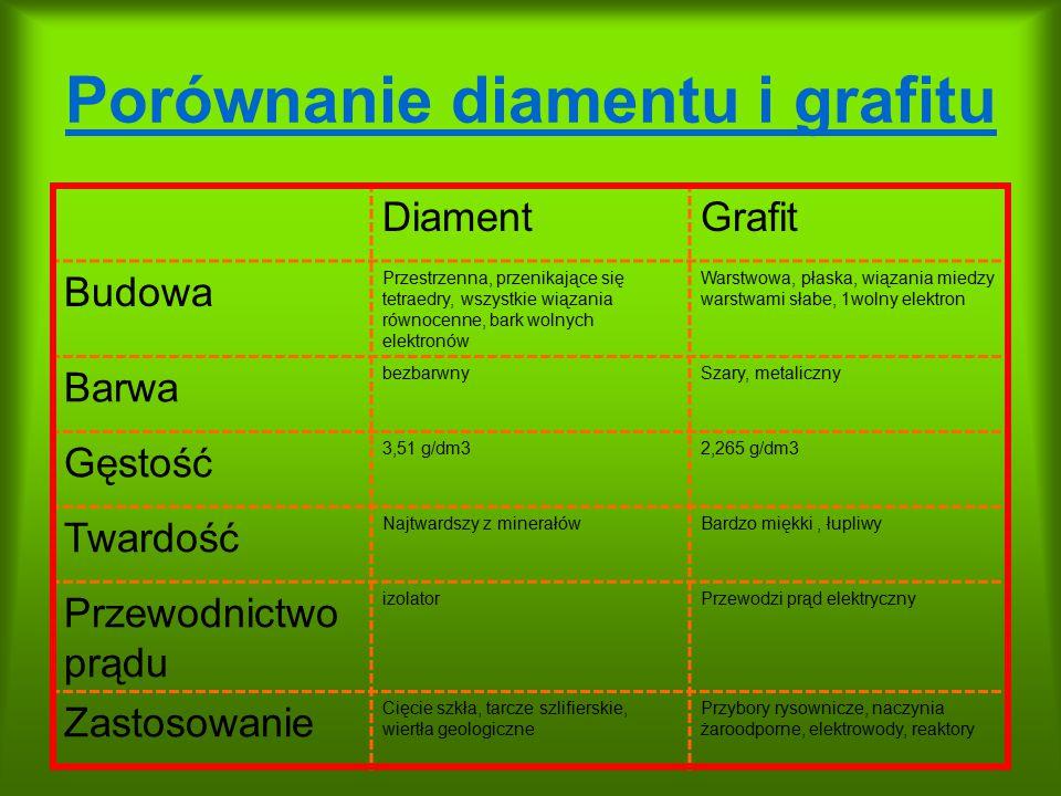 Porównanie diamentu i grafitu