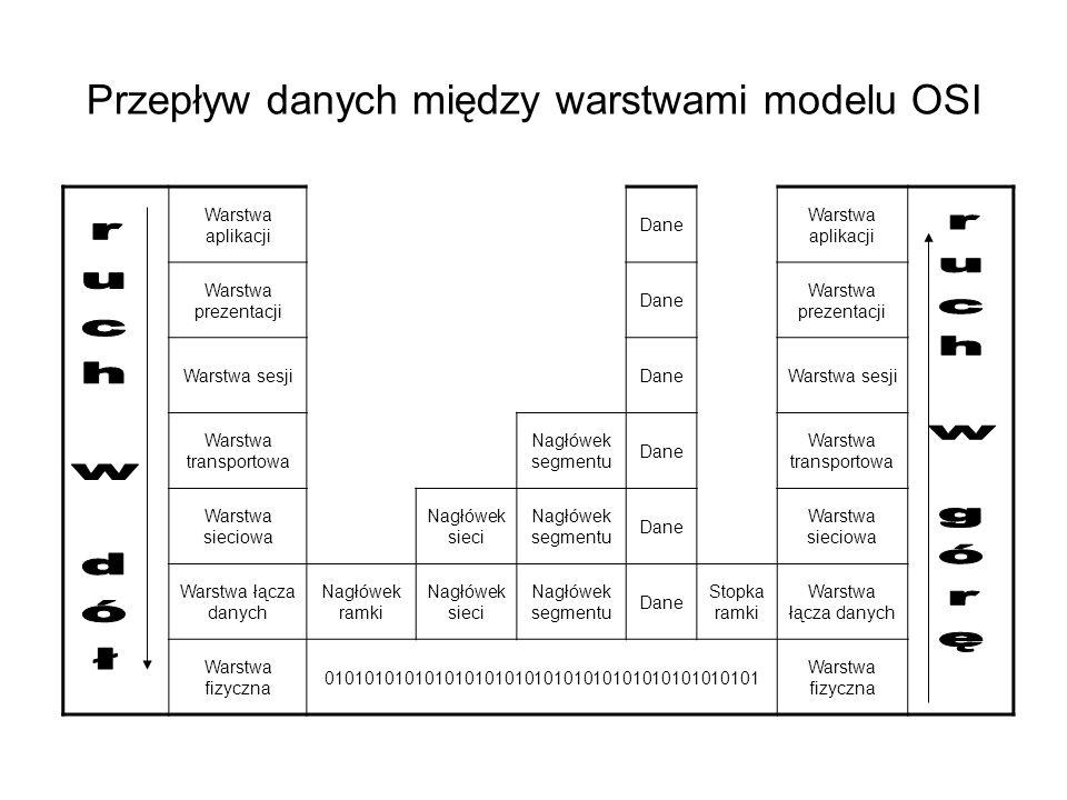 Przepływ danych między warstwami modelu OSI