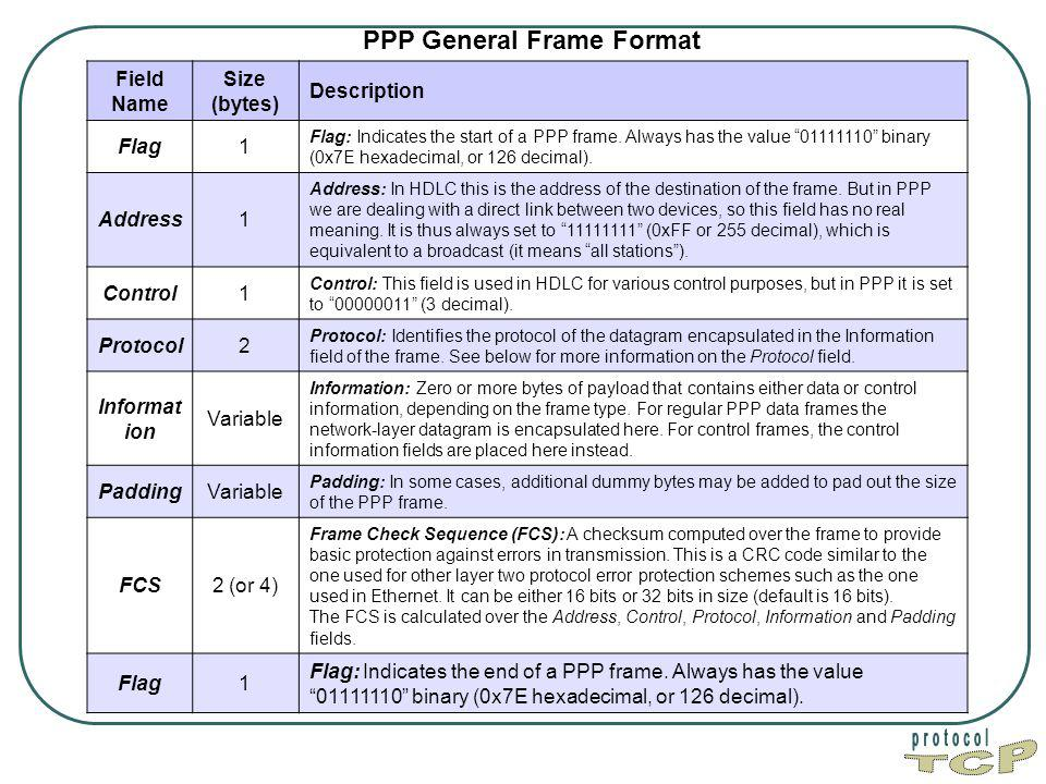 PPP General Frame Format