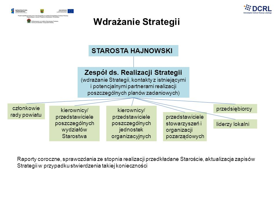 Wdrażanie Strategii STAROSTA HAJNOWSKI