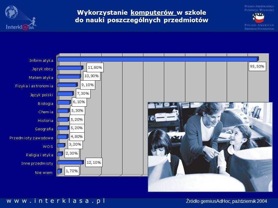 Wykorzystanie komputerów w szkole do nauki poszczególnych przedmiotów