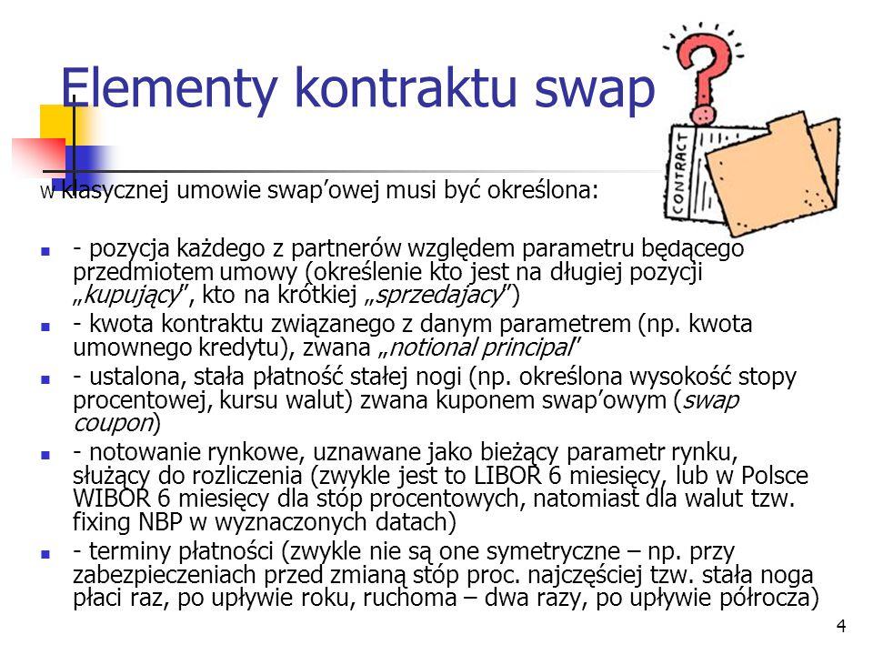 Elementy kontraktu swap