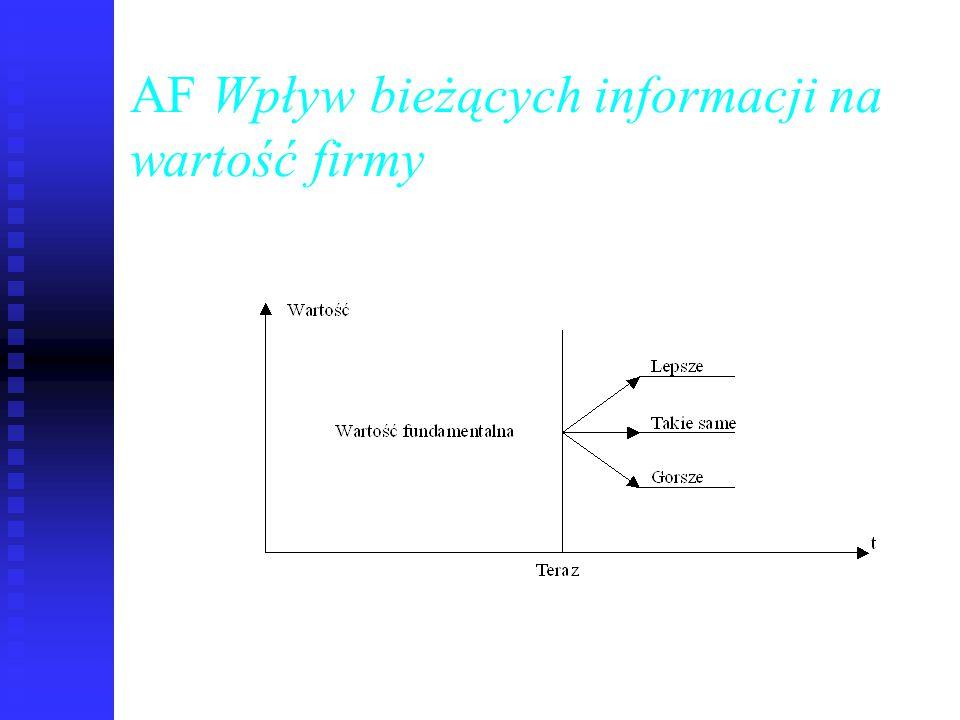 AF Wpływ bieżących informacji na wartość firmy