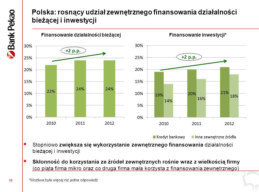 Polska: przyczyny niekorzystania z finansowania zewnętrznego wynikają przede wszystkim z polityki firm