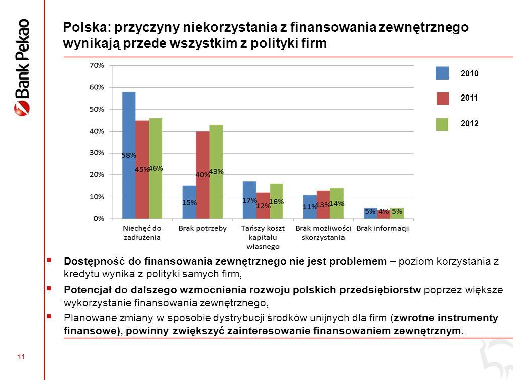 Wielkopolskie: korzystanie z zewnętrznego finansowania bieżącej działalności poniżej średniej krajowej