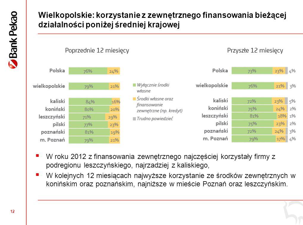 Wielkopolskie: Inwestycje mikro i małych przedsiębiorstw niższe niż średnia krajowa