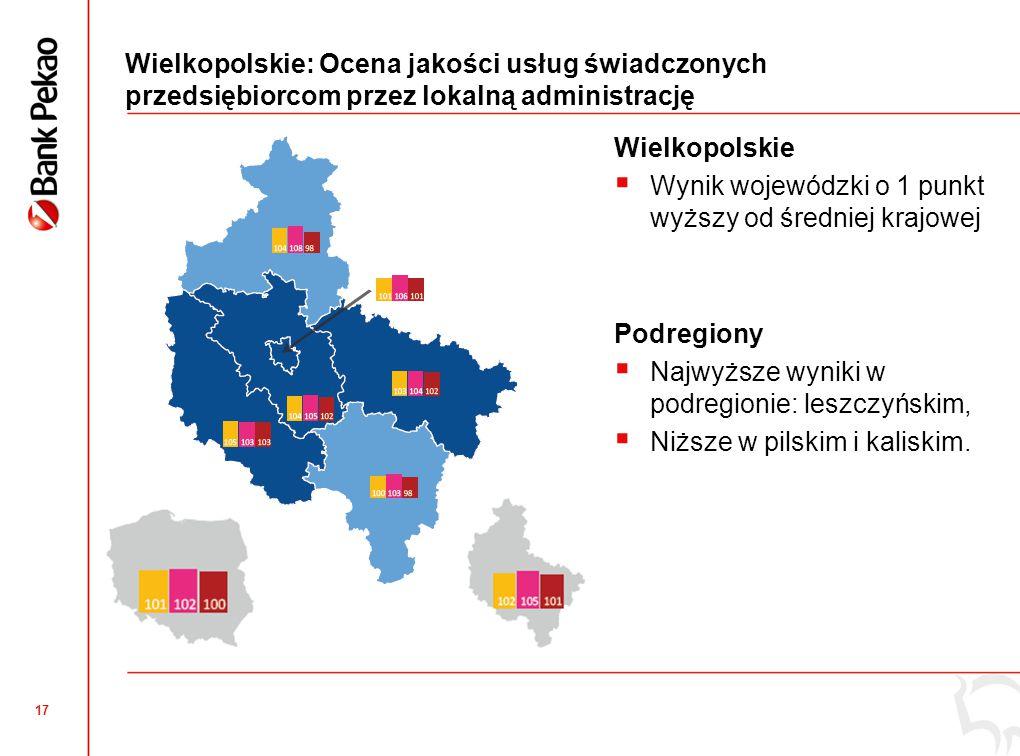 Wielkopolskie: Innowacyjność produktowa mikro i małych firm