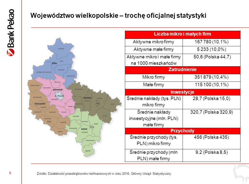 Wielkopolskie: Ogólny Wskaźnik Koniunktury Mikro i Małych Firm wyższy niż średnia krajowa