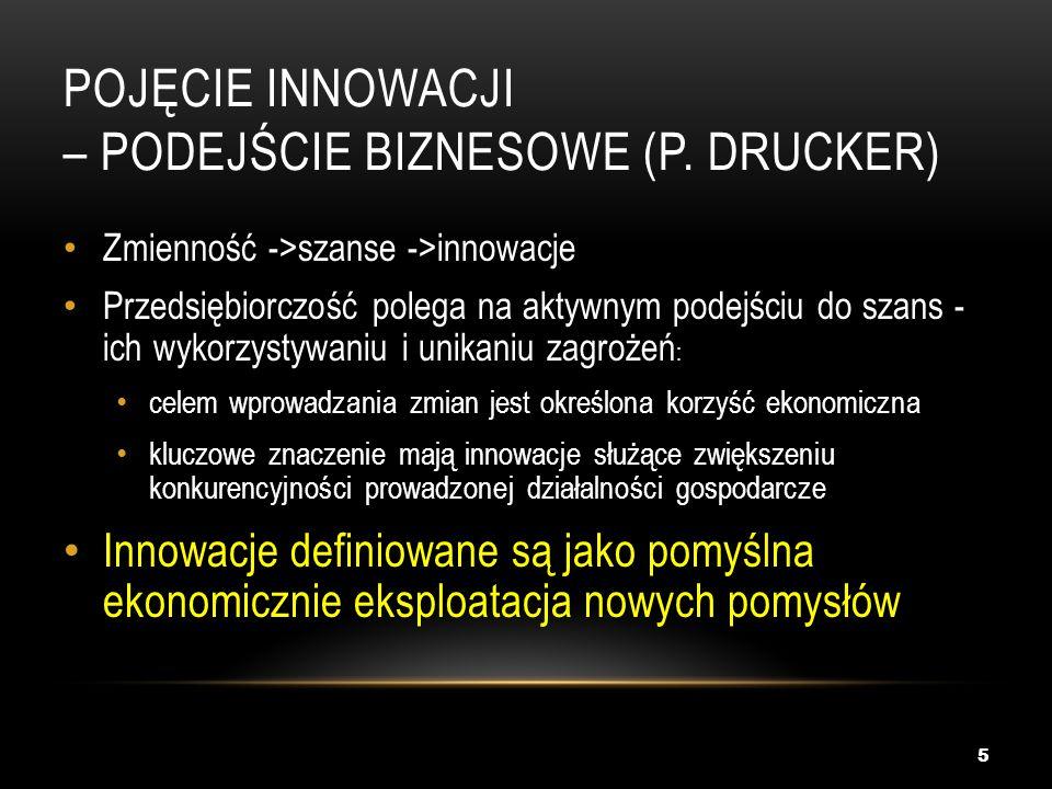 Pojęcie innowacji – podejście biznesowe (P. Drucker)