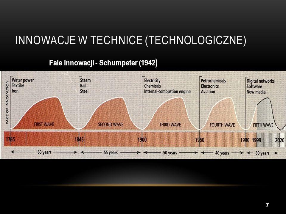 Innowacje w technice (technologiczne)