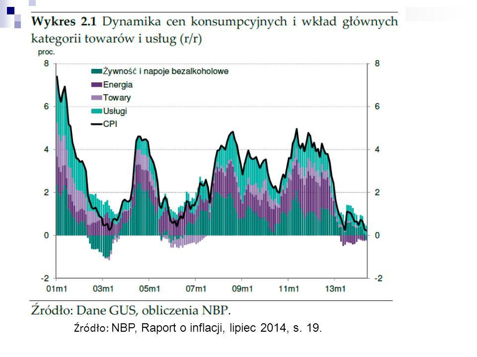 Źródło: NBP, Raport o inflacji, lipiec 2014, s. 19.