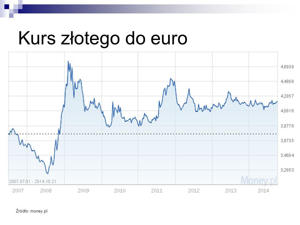 Kurs złotego do euro Źródło: money.pl
