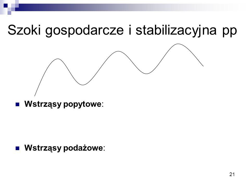 Szoki gospodarcze i stabilizacyjna pp