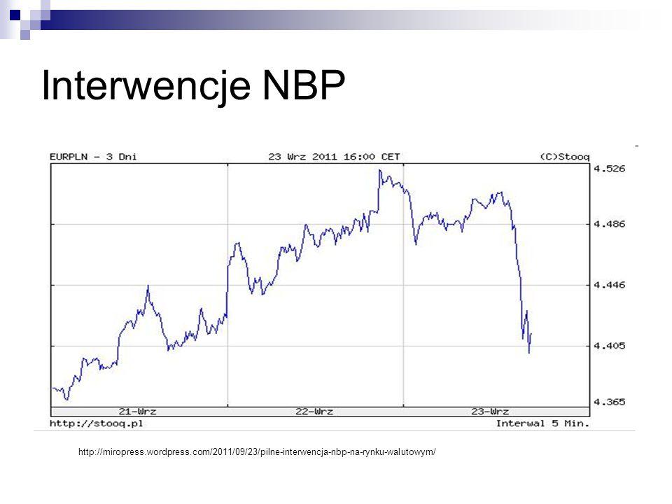 Interwencje NBP http://miropress.wordpress.com/2011/09/23/pilne-interwencja-nbp-na-rynku-walutowym/