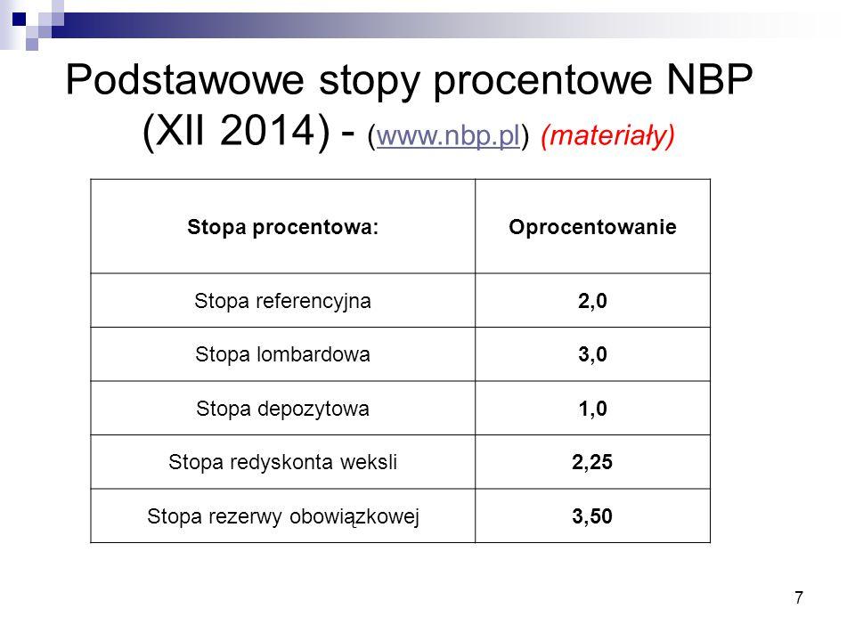 Podstawowe stopy procentowe NBP (XII 2014) - (www.nbp.pl) (materiały)