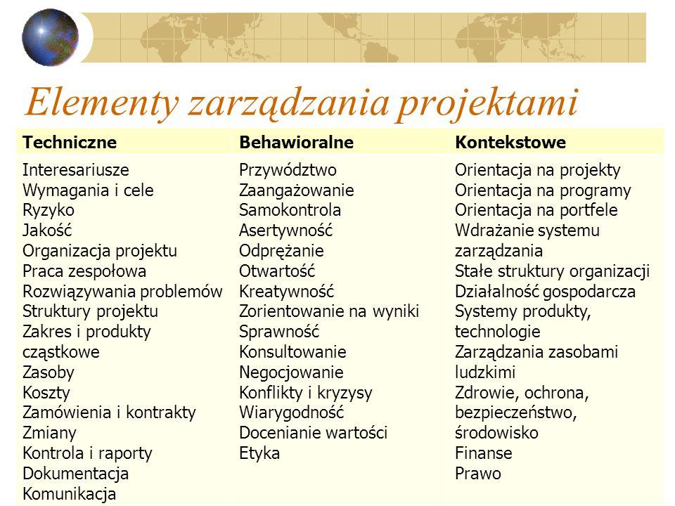 Elementy zarządzania projektami