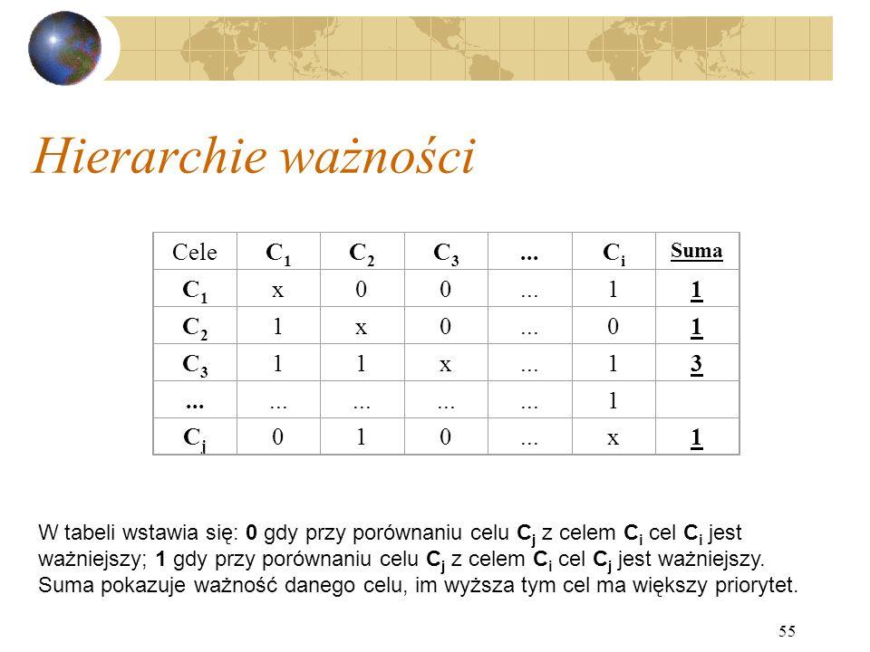 Hierarchie ważności Cele C1 C2 C3 ... Ci x 1 3 Cj Suma