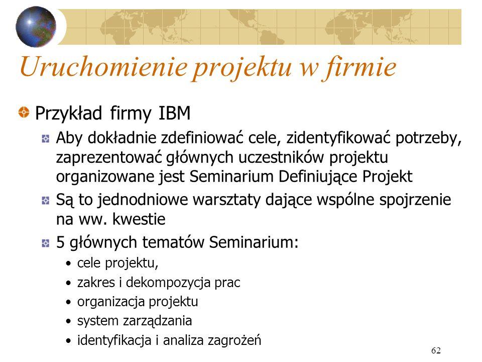 Uruchomienie projektu w firmie