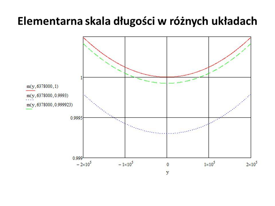 Elementarna skala długości w różnych układach