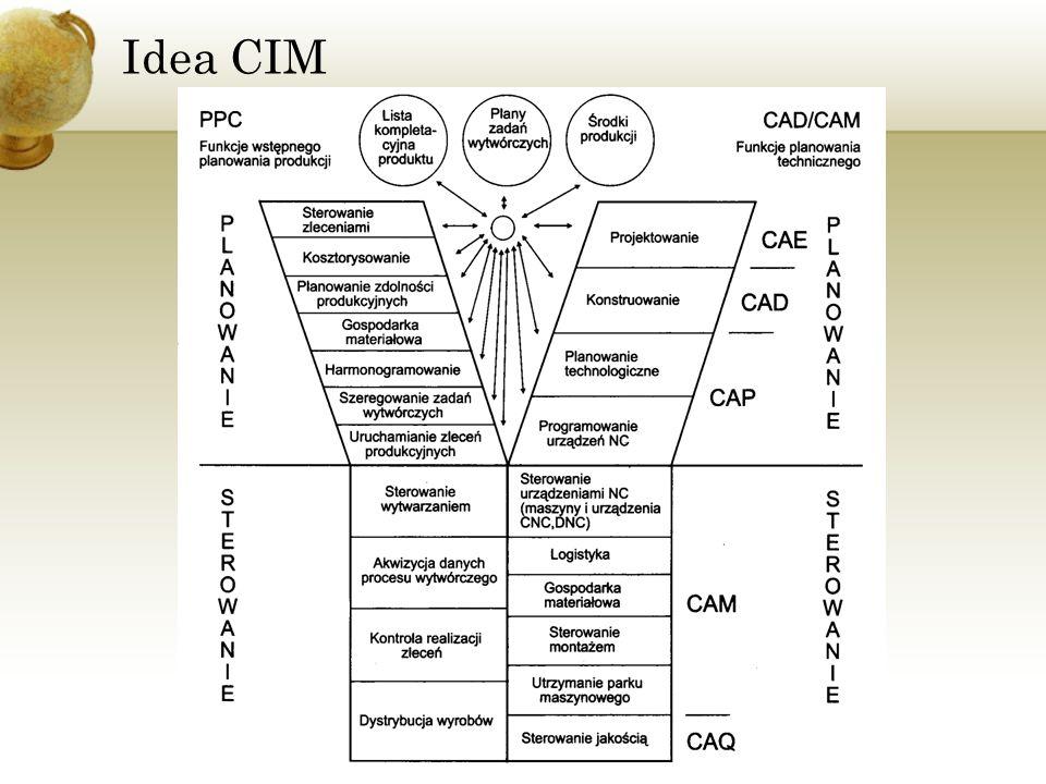 Idea CIM