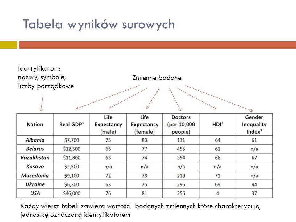 Tabela wyników surowych