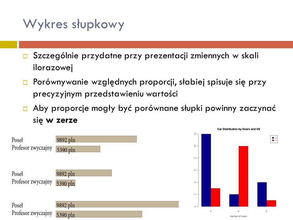Wykres słupkowy Szczególnie przydatne przy prezentacji zmiennych w skali ilorazowej.