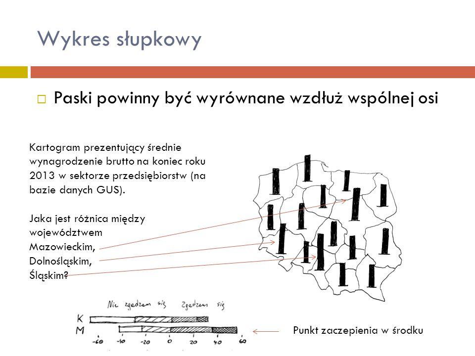 Wykres słupkowy Paski powinny być wyrównane wzdłuż wspólnej osi