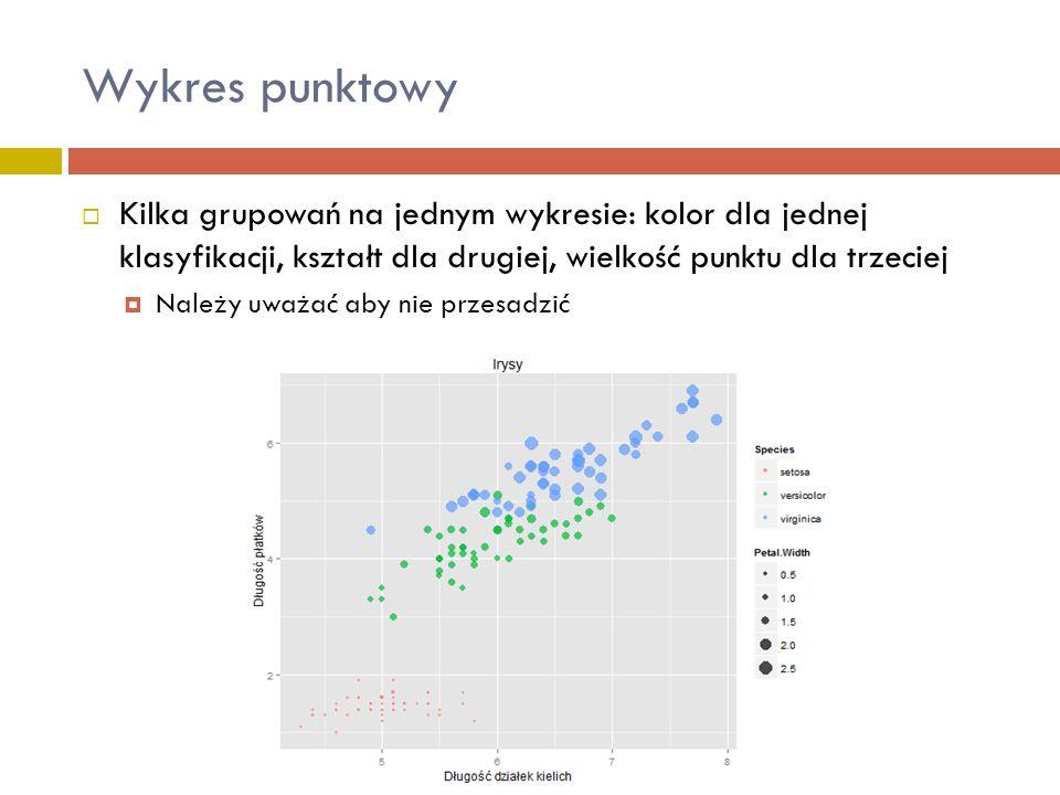 Wykres punktowy Kilka grupowań na jednym wykresie: kolor dla jednej klasyfikacji, kształt dla drugiej, wielkość punktu dla trzeciej.