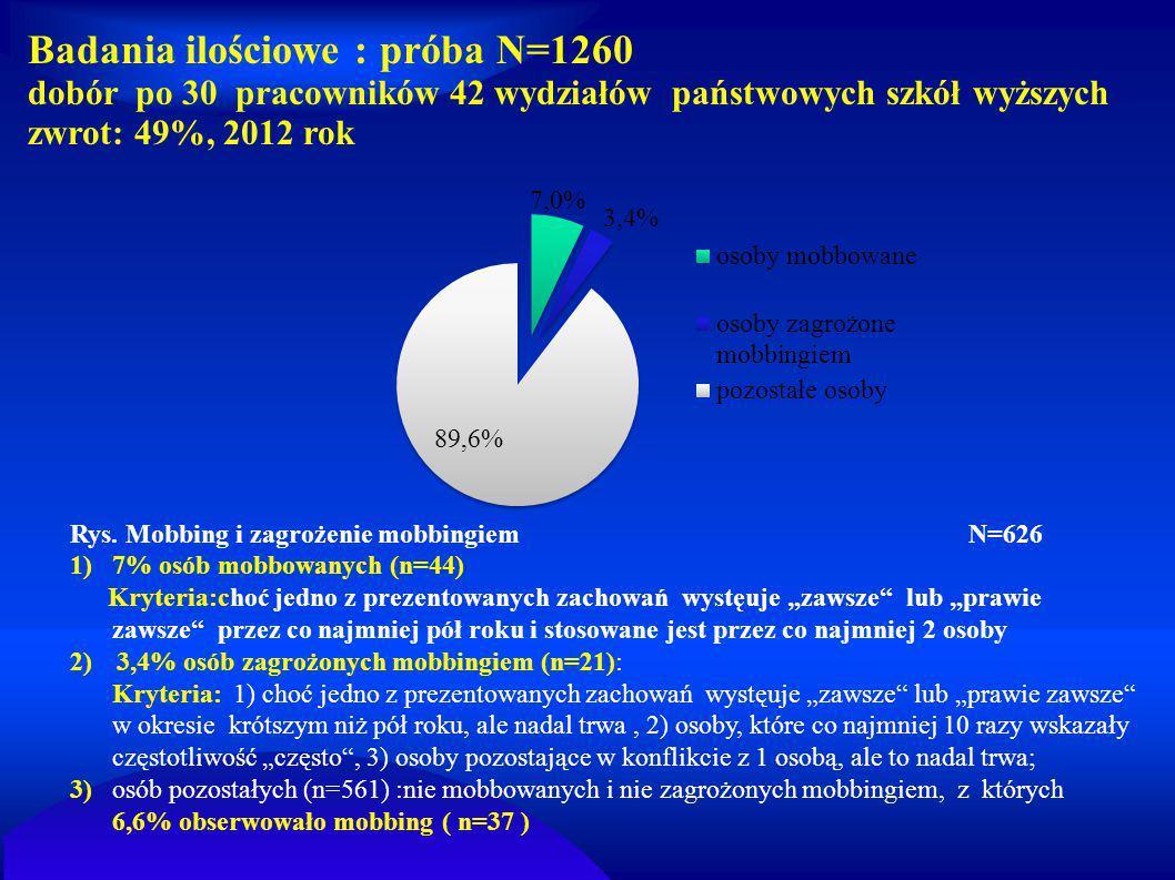 Badania ilościowe : próba N=1260