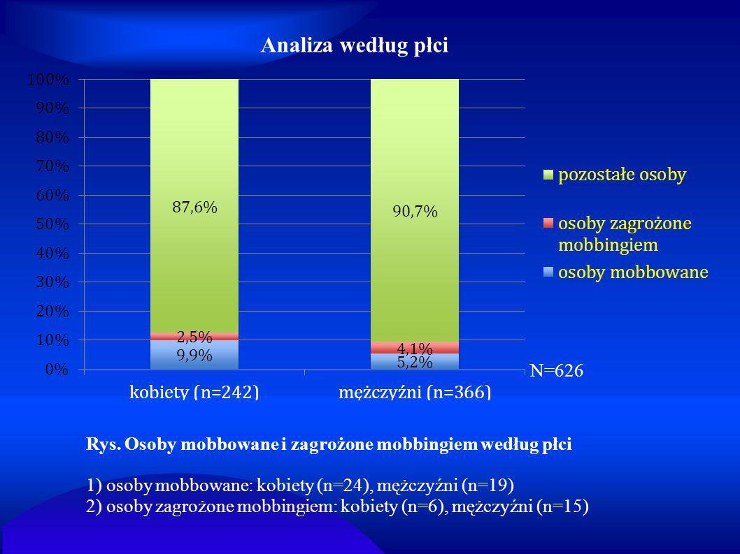 Analiza według płci N=626. Rys. Osoby mobbowane i zagrożone mobbingiem według płci. 1) osoby mobbowane: kobiety (n=24), mężczyźni (n=19)