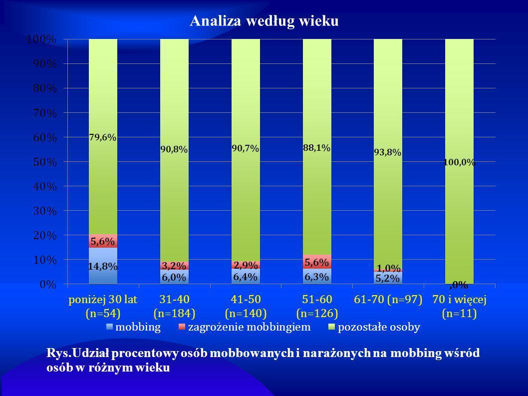 Analiza według wieku Rys.Udział procentowy osób mobbowanych i narażonych na mobbing wśród osób w różnym wieku.