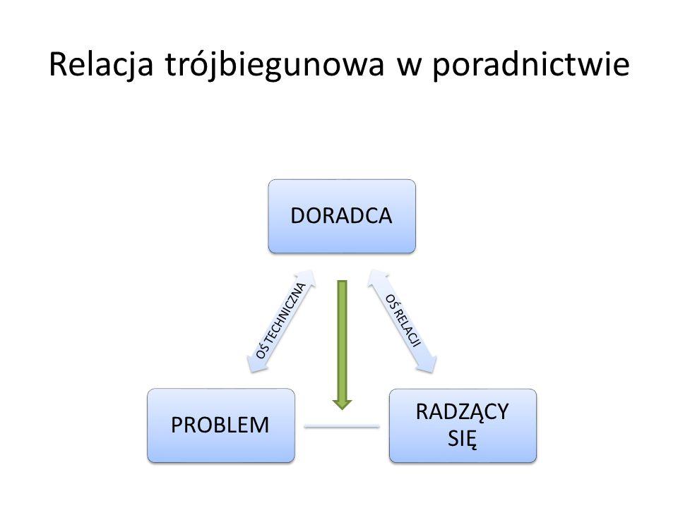 Relacja trójbiegunowa w poradnictwie