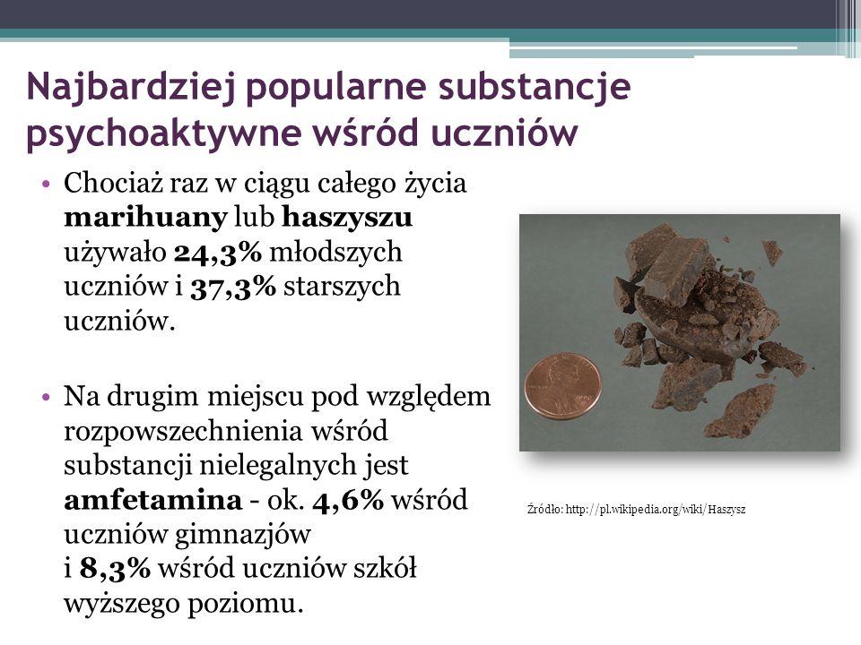 Najbardziej popularne substancje psychoaktywne wśród uczniów