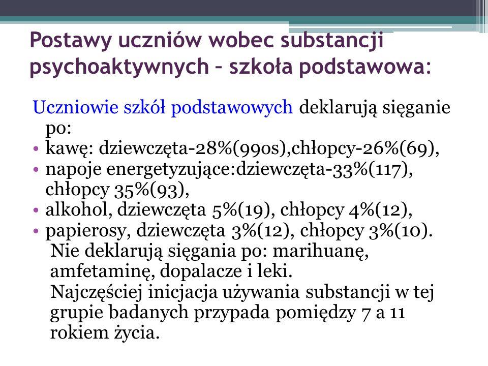 Postawy uczniów wobec substancji psychoaktywnych – szkoła podstawowa:
